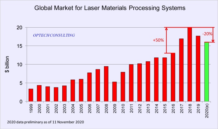 2020 Global Market for Laser Systems in Materials Processing in US $ Billion - The diagram shows the longterm trend 1999 to 2019 and the 2020 forecast.